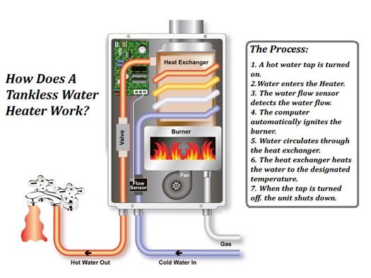 Functioning of Instant Water Heater