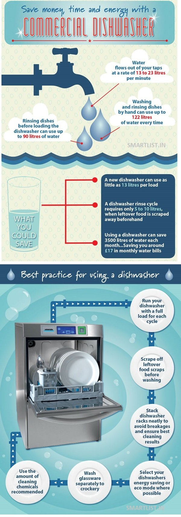 Infographic on benefits and efficiency of dishwashers!