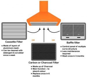 2. What type of filters are best for kitchen chimney?