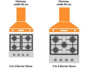 What should be the chimney size for your kitchen?