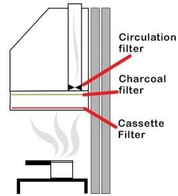 Ductless Chimney